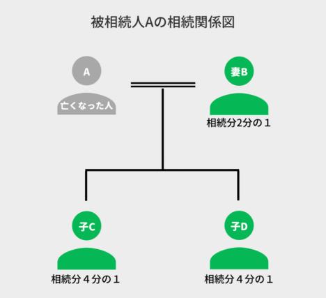 被相続人Aの相続関係図 (1)