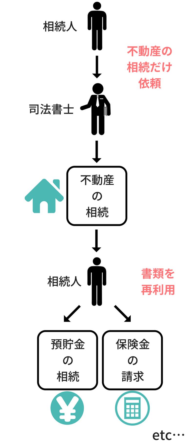 不動産の相続の流れ