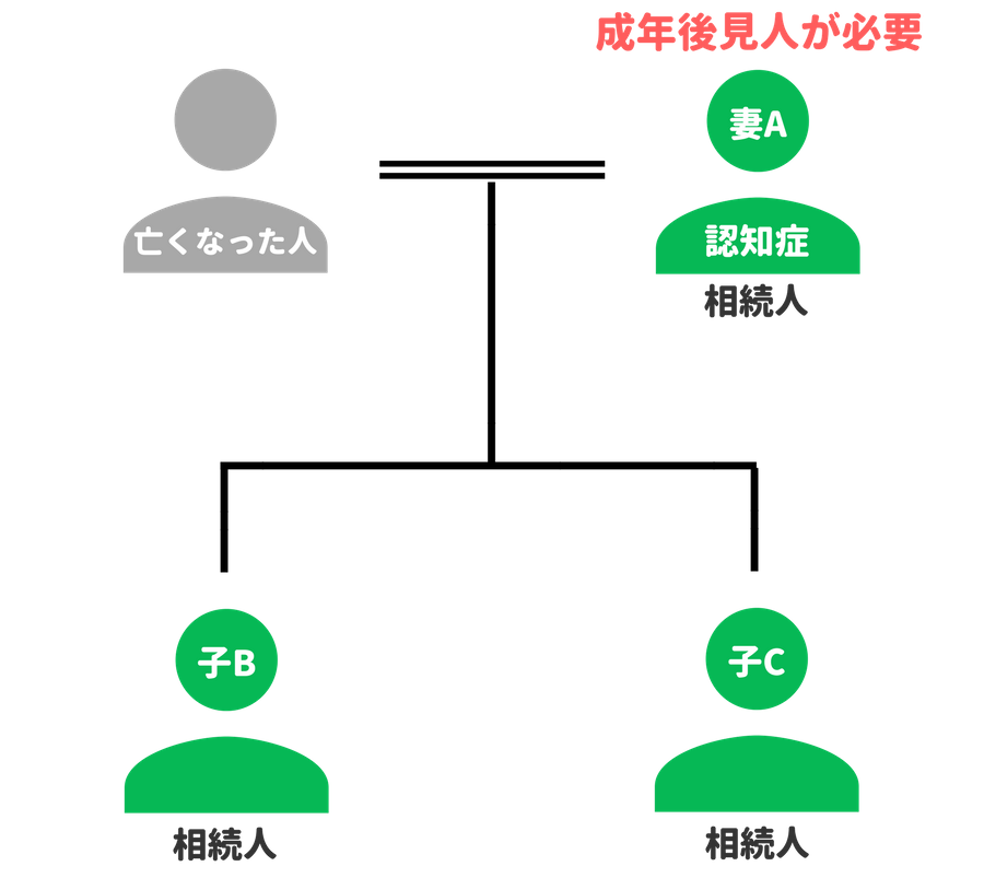 認知症の人との遺産分割協議