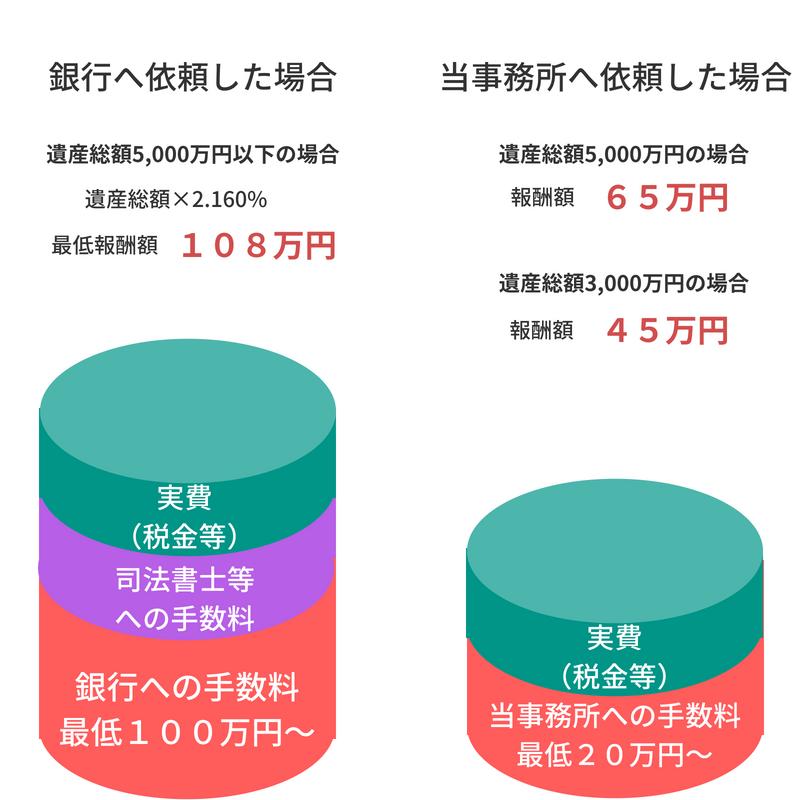 銀行の遺産整理業務との比較